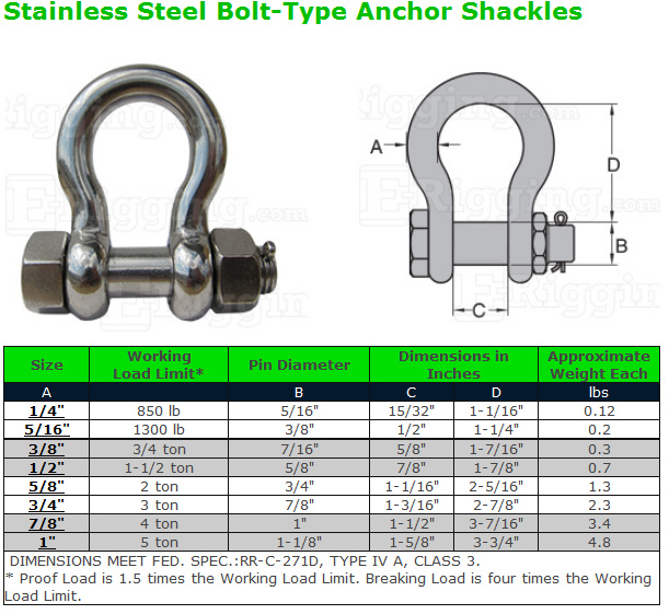 3 8 In 3 4 Ton Grade 316 Stainless Steel Bolt Type