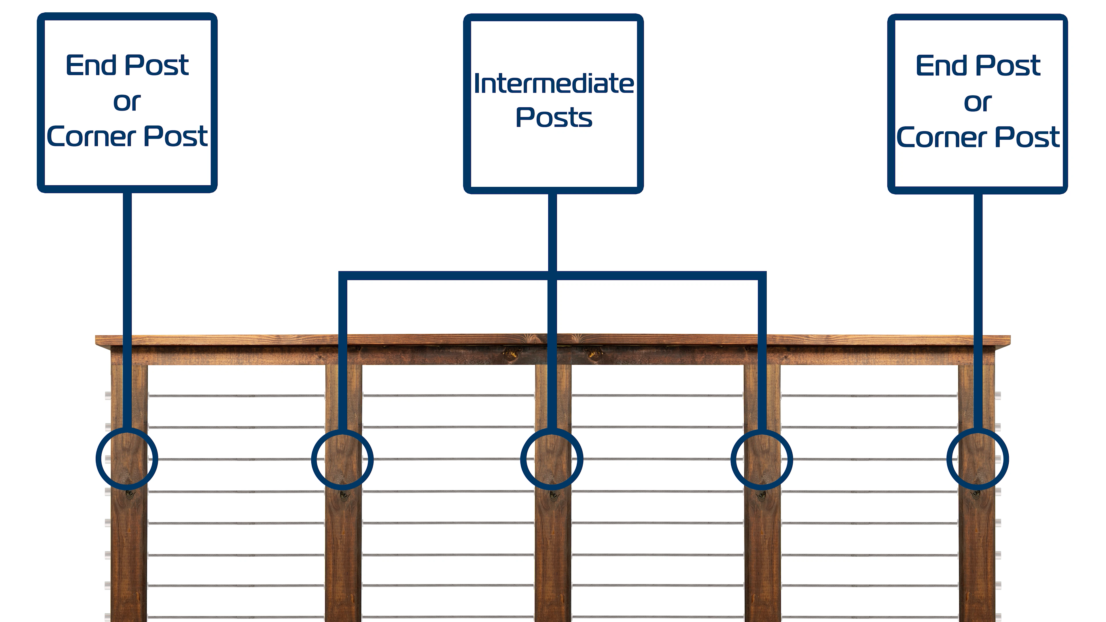 Types of Cable Railing Posts