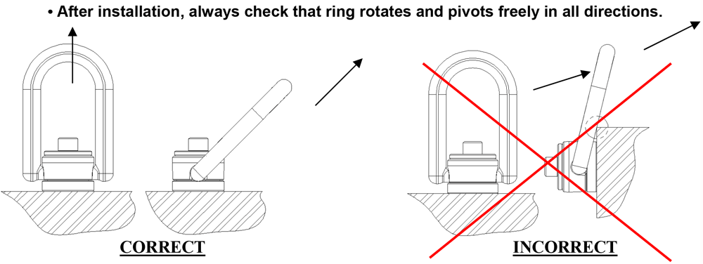 After installation always check that ring rotates and pivots freely in all directions